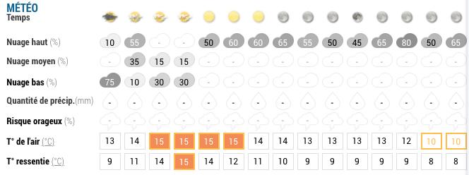 extrait bulletin météo sur Cassis avec couverture nuageuse , quantité de précipitation, risques orageux et température de l'air