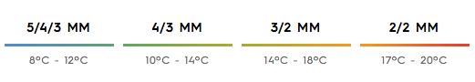 Epaisseur de la combinaison en fonction de la température de l'eau  5/4/3mm = 8°C - 12°C 4/3mm = 10°C - 14°C 3/2mm = 14°C - 18°C 2/2mm = 17°C - 20°C